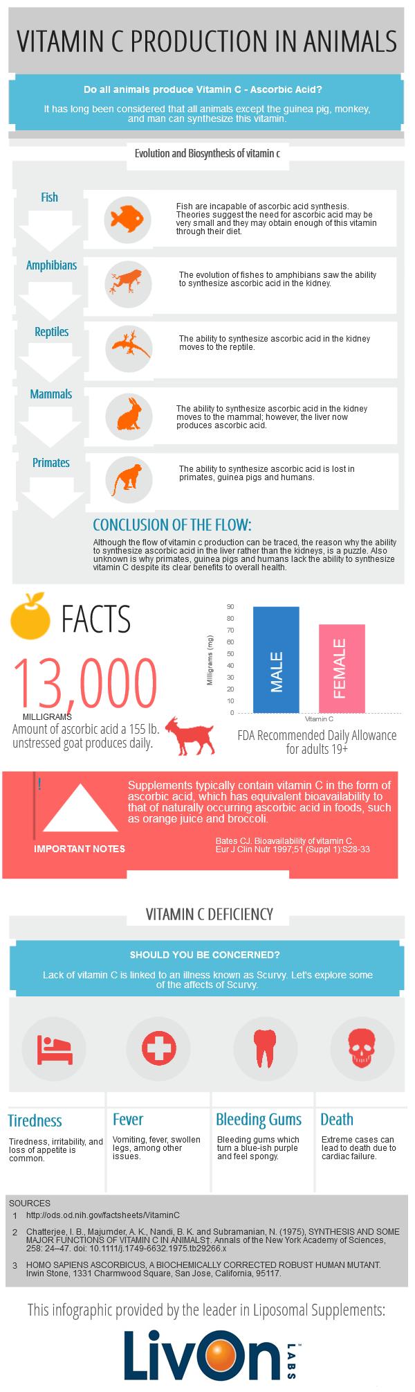 vitamin c animal production